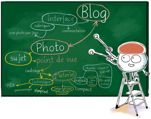 tableau, technique photo, blog, canon, nikon, pentax