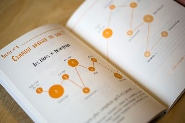 Les secrets du saké, extrait du livre, les étapes de production
